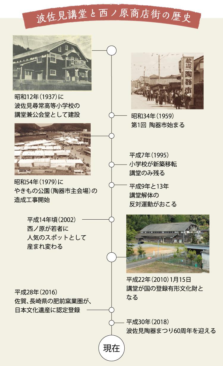 波佐見講堂と西ノ原商店街の歴史